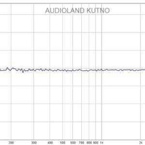 Charakterystyka częstotliwościowa studia